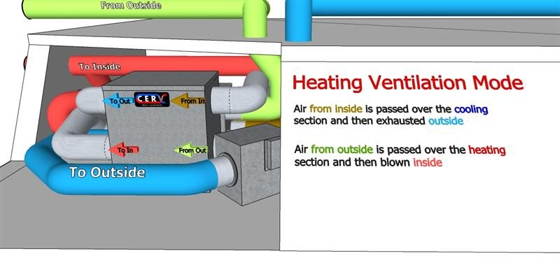 The Future of Heating and Air Conditioning/Ventilation